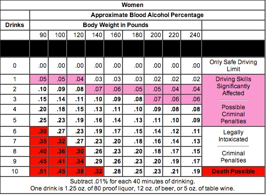 BAC Chart Female
