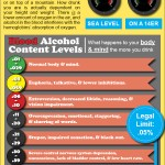 High Altitude Blood Alcohol Content