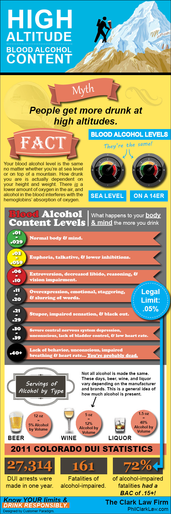 High Altitude Blood Alcohol Content Infographic