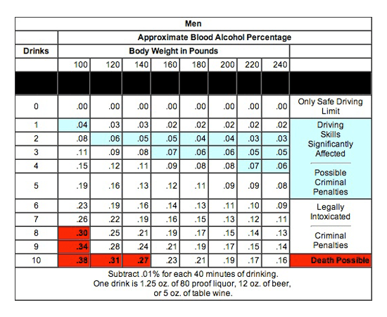 image of blood alcohol content chart for men - by Phil Clark Law