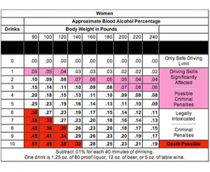 image of blood alcohol concentration chart for women- by Phil Clark Law
