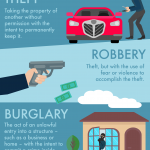 image - thumbnail of infographic that explains the differences between theft, robbery, and burglary