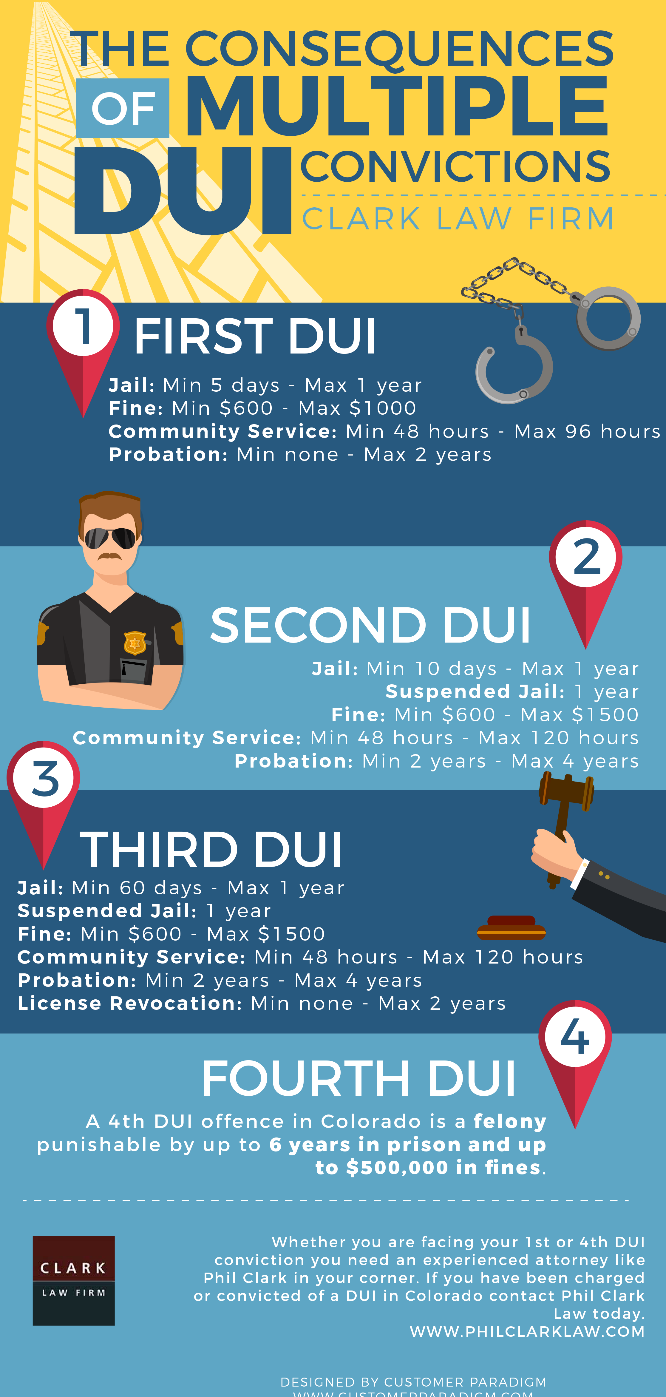 dui-consequence-infographic